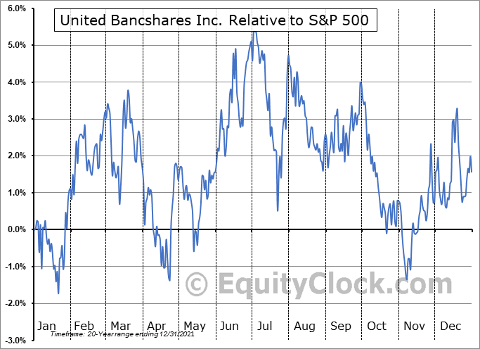 UBOH Relative to the S&P 500
