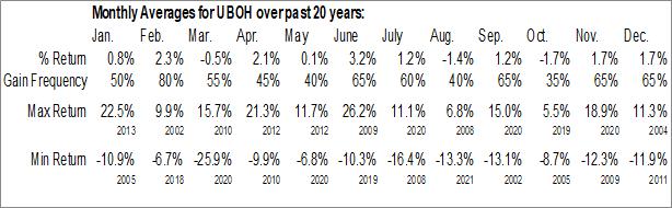 Monthly Seasonal United Bancshares Inc. (NASD:UBOH)