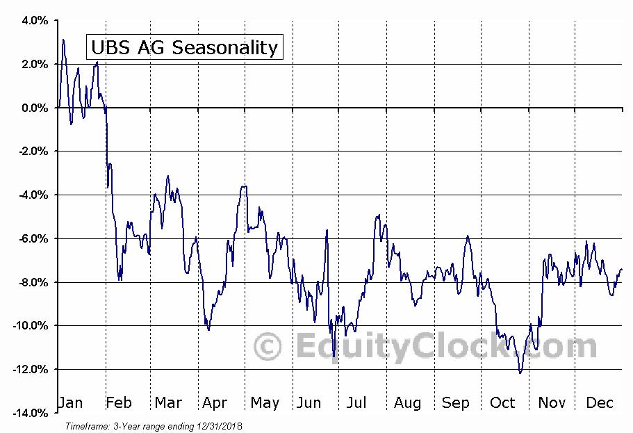 UBS AG (UBS) Seasonal Chart