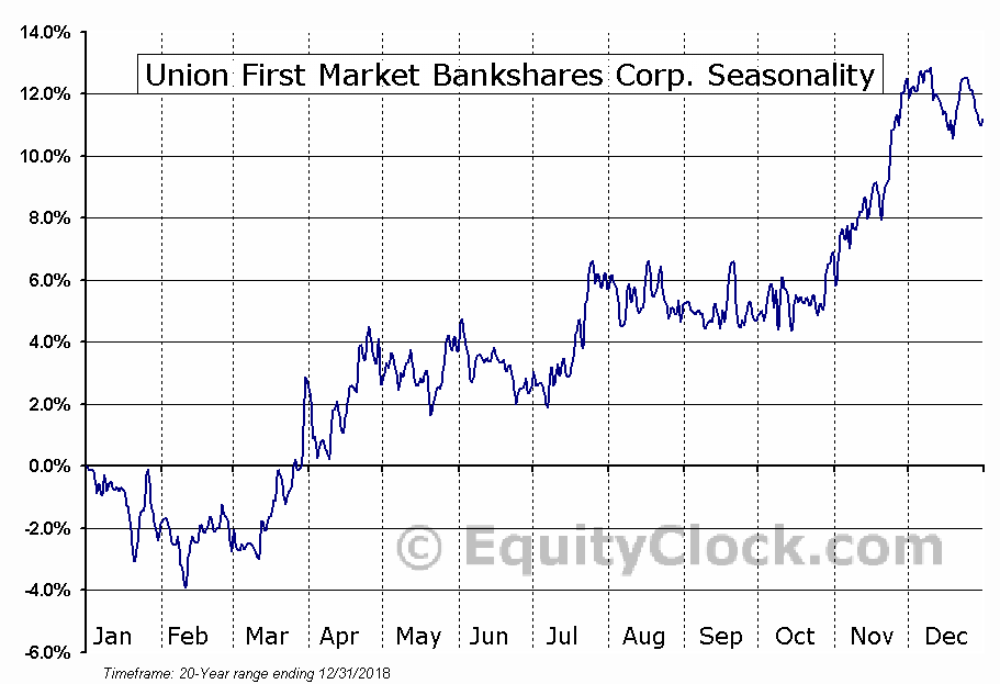 Union Bankshares Corporation (UBSH) Seasonal Chart