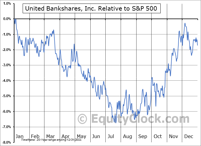 UBSI Relative to the S&P 500