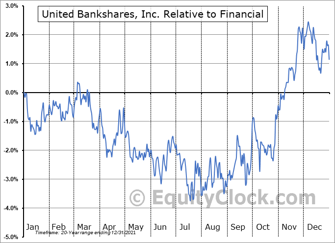 UBSI Relative to the Sector