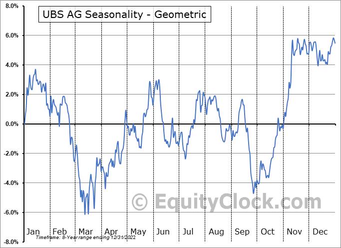 UBS AG (NYSE:UBS) Seasonality
