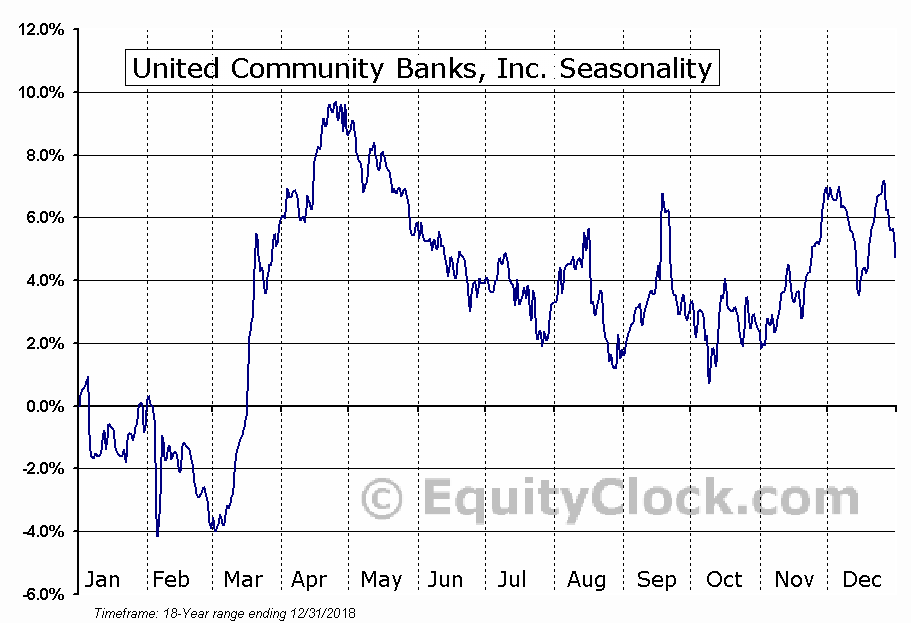 United Community Banks, Inc. (UCBI) Seasonal Chart