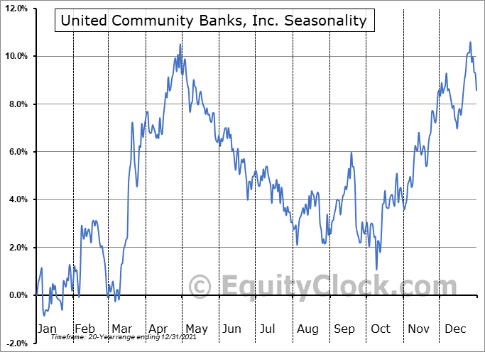 United Community Banks, Inc. Seasonal Chart