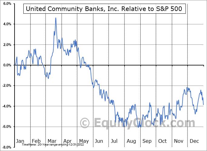 UCBI Relative to the S&P 500
