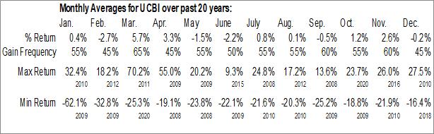 Monthly Seasonal United Community Banks, Inc. (NASD:UCBI)