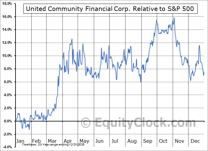 UCFC Relative to the S&P 500