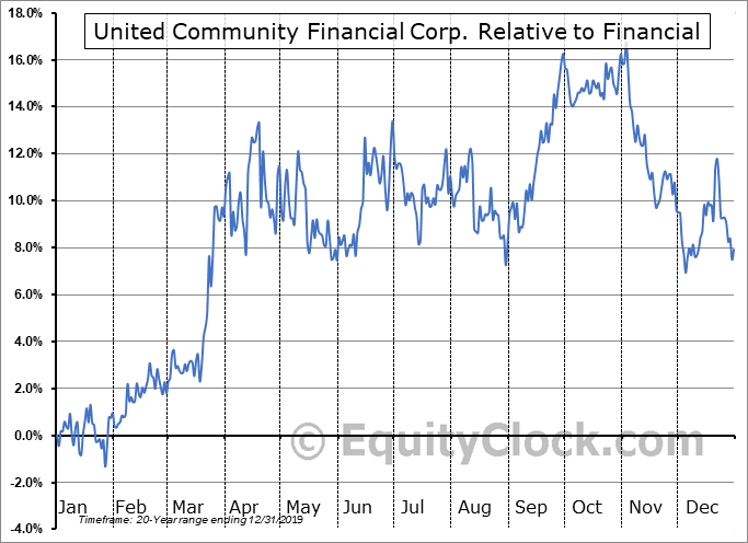 UCFC Relative to the Sector