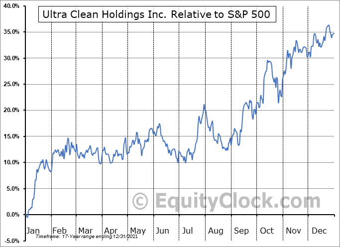 UCTT Relative to the S&P 500