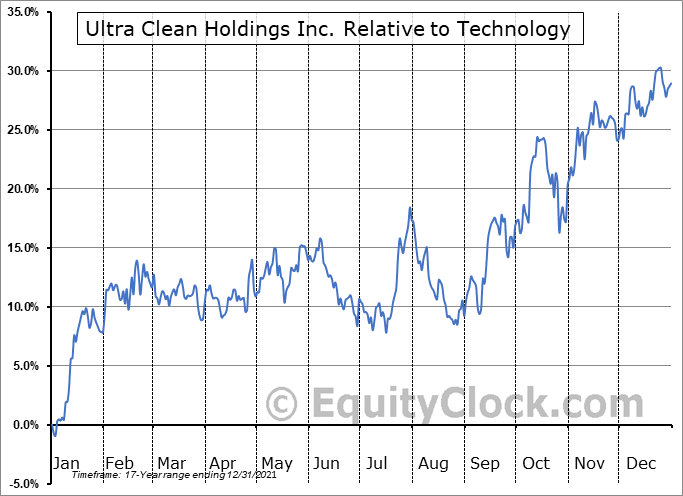 UCTT Relative to the Sector