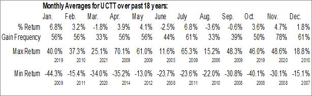 Monthly Seasonal Ultra Clean Holdings Inc. (NASD:UCTT)