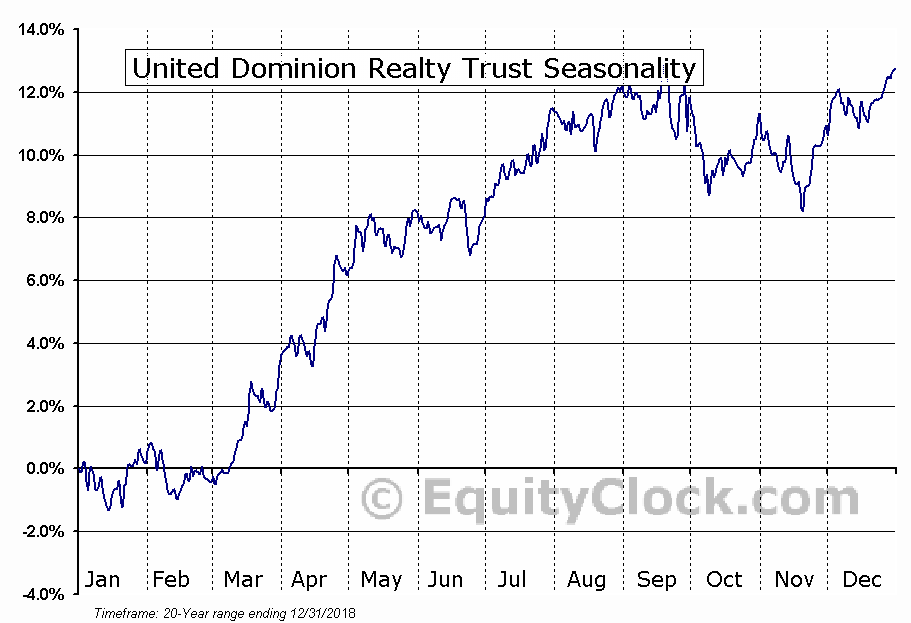 United Dominion Realty Trust (NYSE:UDR) Seasonal Chart