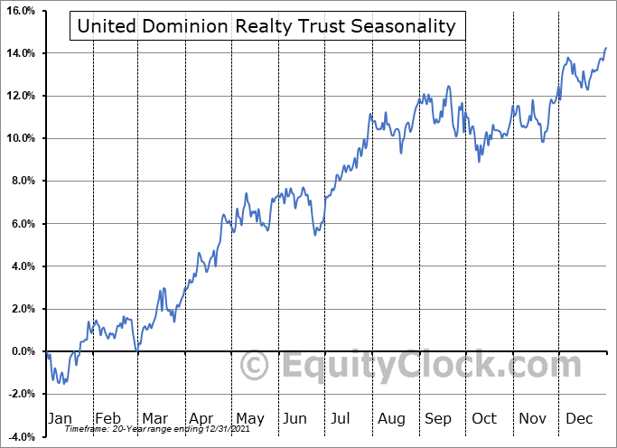 UDR, Inc. Seasonal Chart