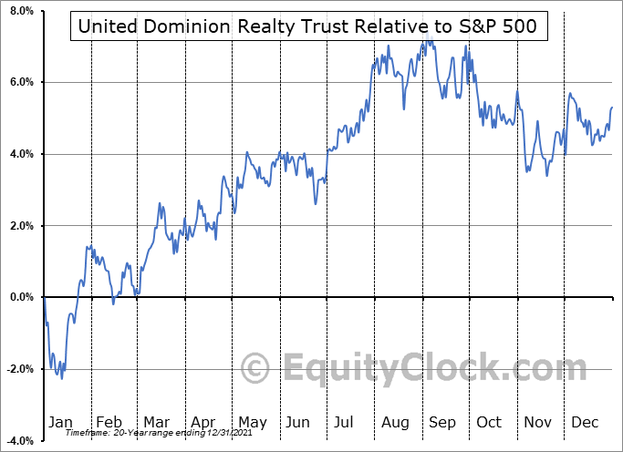 UDR Relative to the S&P 500