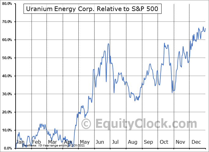 UEC Relative to the S&P 500