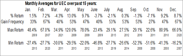 Monthly Seasonal Uranium Energy Corp. (AMEX:UEC)