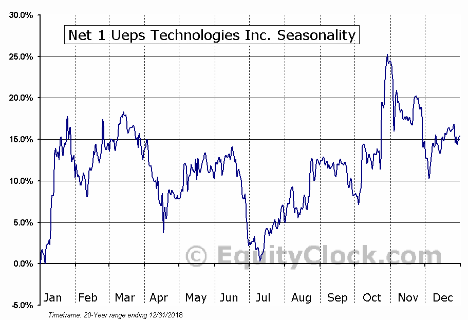 Net 1 UEPS Technologies, Inc. Seasonal Chart