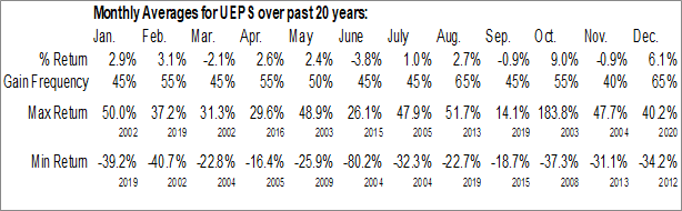 Monthly Seasonal Net 1 Ueps Technologies Inc. (NASD:UEPS)