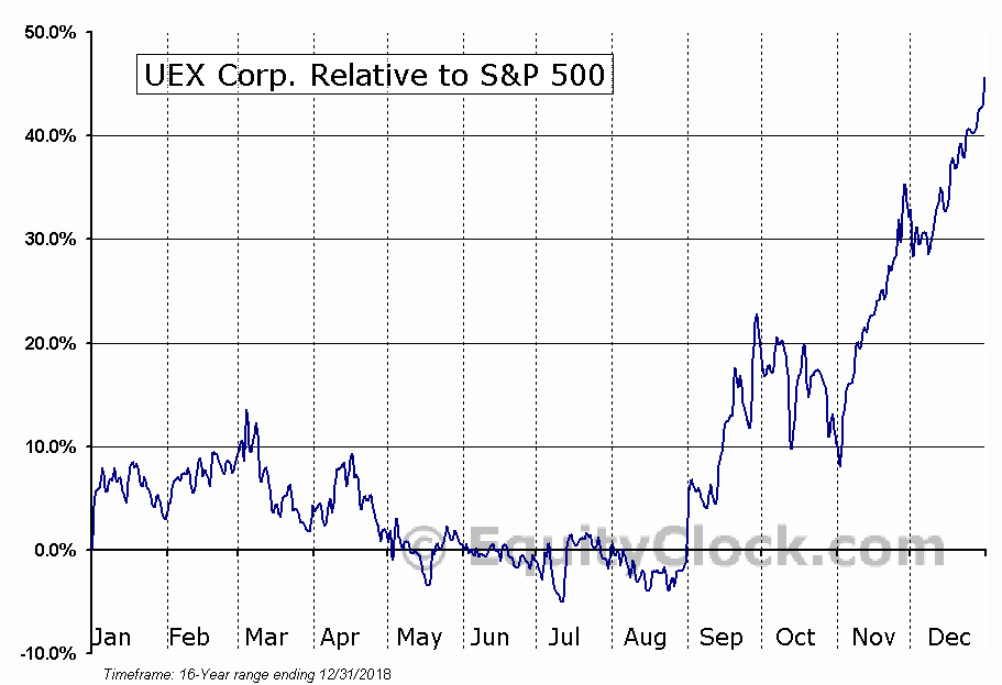 UEX.TO Relative to the S&P 500