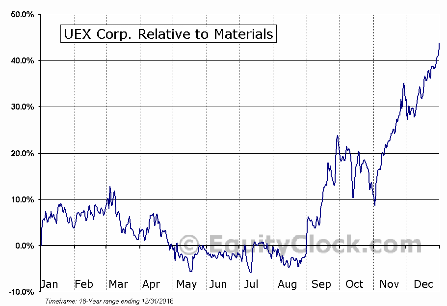 UEX.TO Relative to the Sector