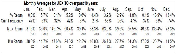Monthly Seasonal UEX Corp. (TSE:UEX.TO)