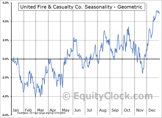 United Fire & Casualty Co. (NASD:UFCS) Seasonality