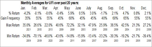 Monthly Seasonal Unifi, Inc. (NYSE:UFI)