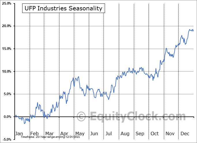 Universal Forest Products, Inc. Seasonal Chart