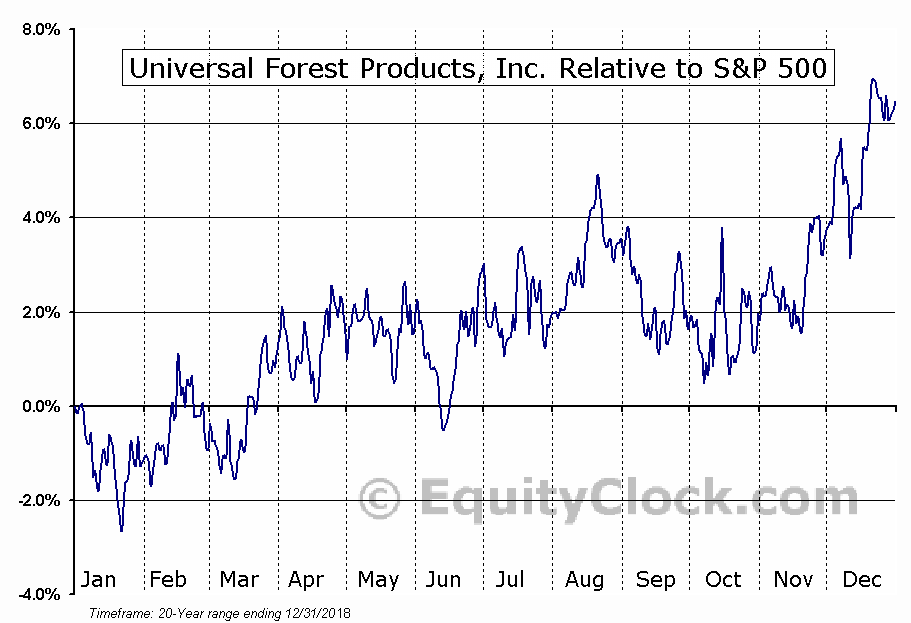 UFPI Relative to the S&P 500
