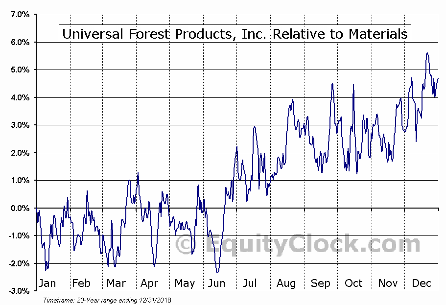 UFPI Relative to the Sector