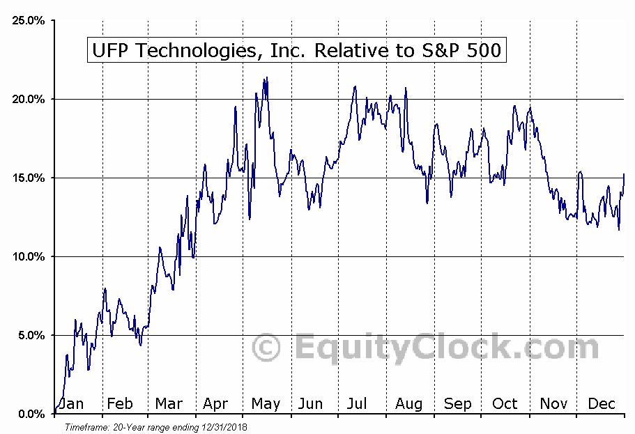 UFPT Relative to the S&P 500