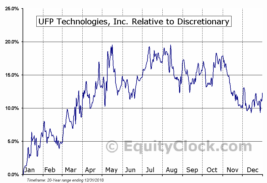 UFPT Relative to the Sector
