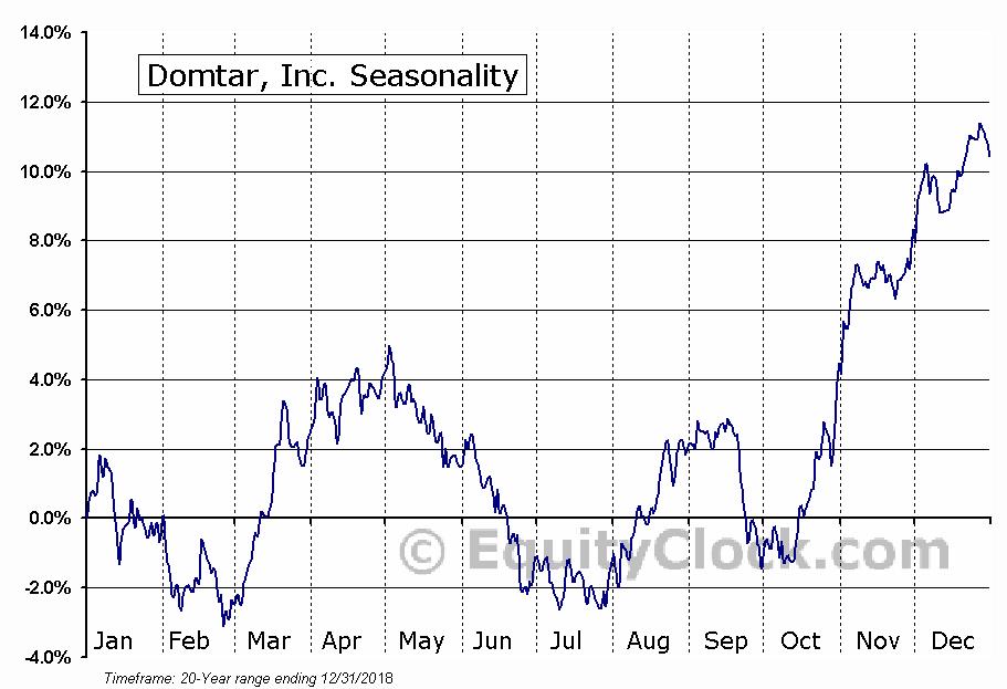 Domtar, Inc. (TSE:UFS.TO) Seasonality