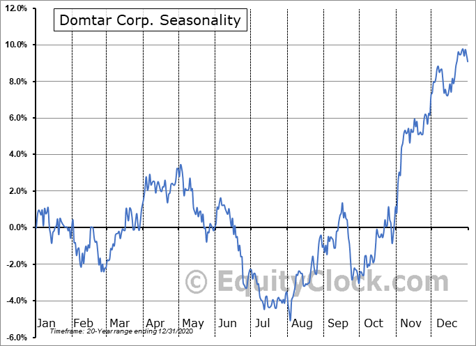 Domtar Corporation Seasonal Chart
