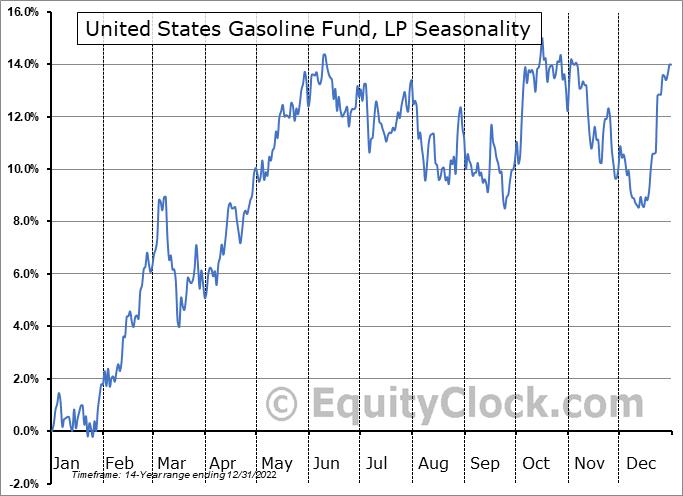 United States Gasoline Fund, LP (NYSE:UGA) Seasonality