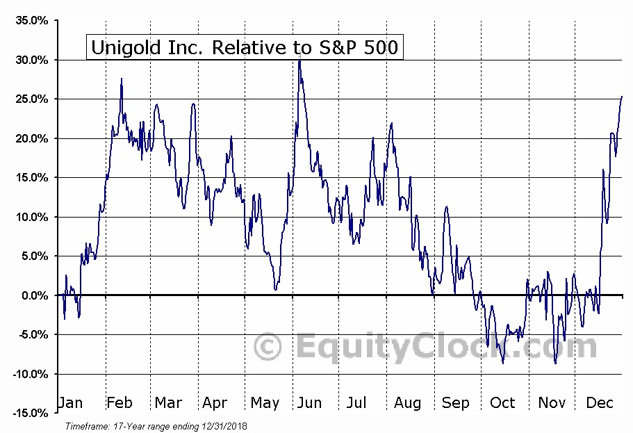 UGD.V Relative to the S&P 500