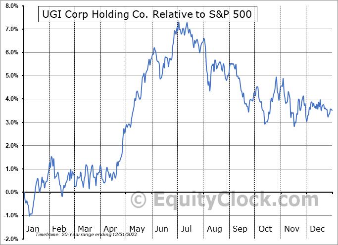 UGI Relative to the S&P 500