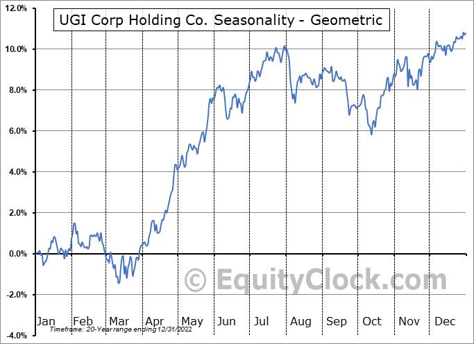UGI Corp Holding Co. (NYSE:UGI) Seasonality