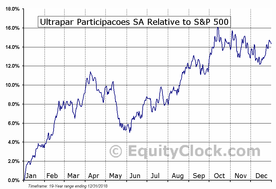 UGP Relative to the S&P 500