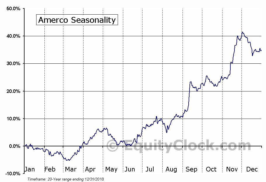 Amerco (UHAL) Seasonal Chart