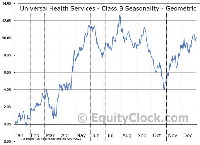 Universal Health Services - Class B (NYSE:UHS) Seasonality