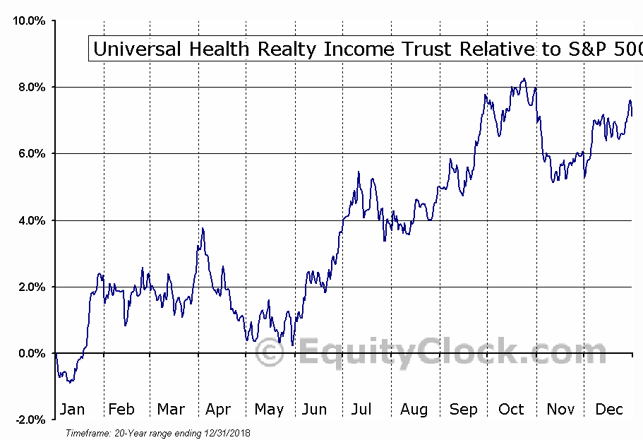 UHT Relative to the S&P 500