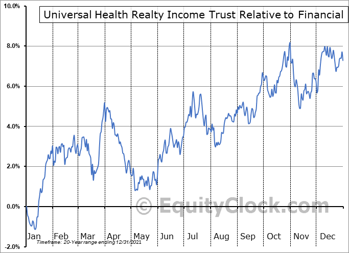 UHT Relative to the Sector
