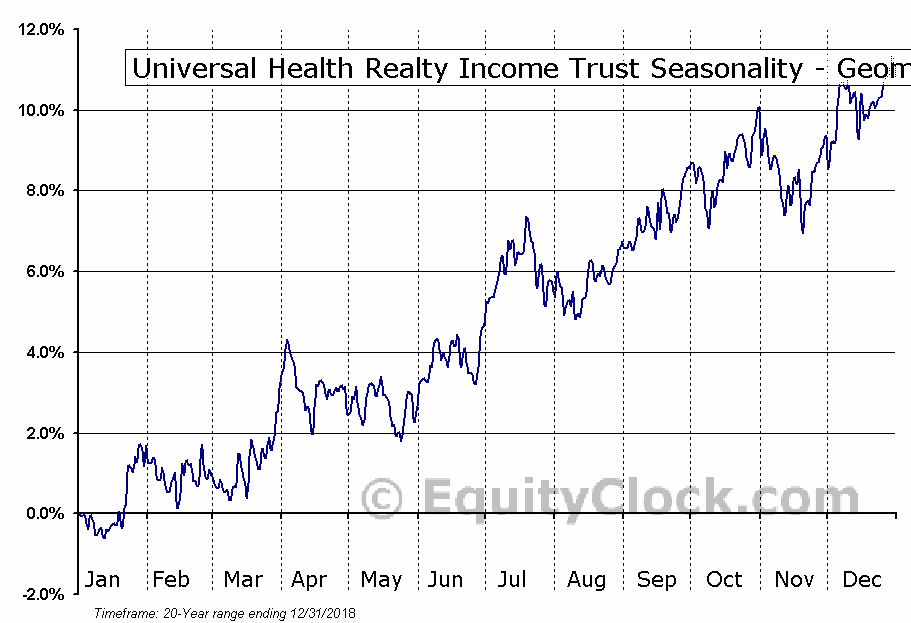 Universal Health Realty Income Trust (NYSE:UHT) Seasonality