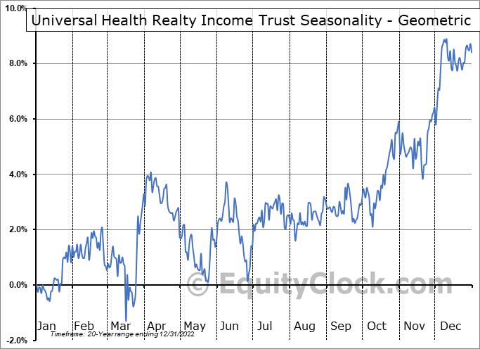 Universal Health Realty Income Trust (NYSE:UHT) Seasonality