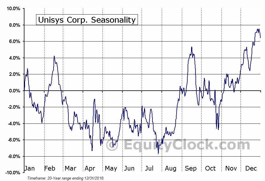 Unisys Corporation (UIS) Seasonal Chart