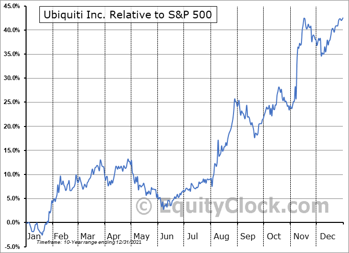 UI Relative to the S&P 500