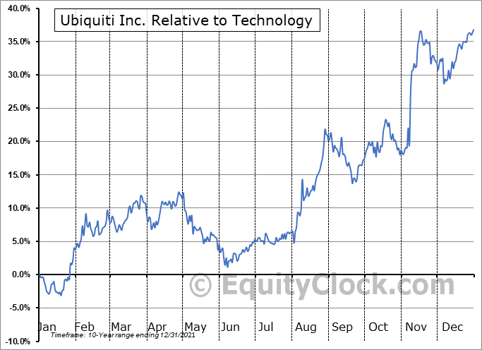 UI Relative to the Sector