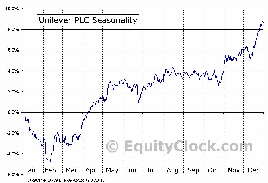 Unilever PLC (UL) Seasonal Chart